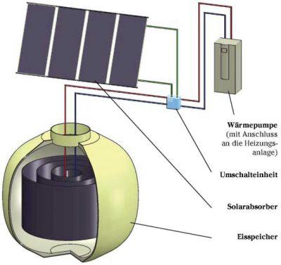 Haase MEFA Eisspeichersystem