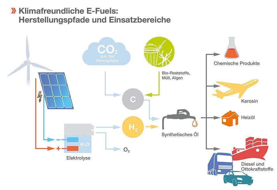 Grafik Klimafreundliche E-Fuels